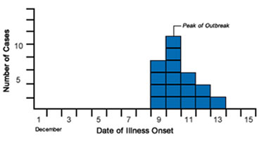 CDC LC Quick Learn: Using an Epi Curve to Determine Most