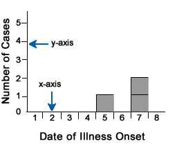 Epi curve by number of cases by date of onset of illness