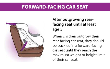 When children outgrow their rear-facing seats, they should be buckled in a forward-facing car seat, in the back seat, until they reach the upper weight or height limit of their seat. Check the seat's owner's manual and/or labels on the seat for weight and height limits.