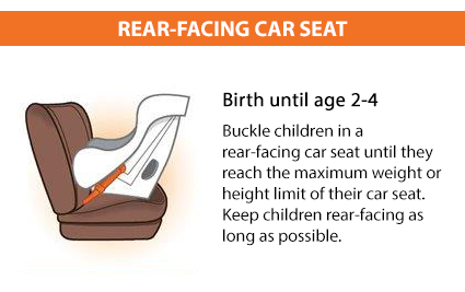 For the best possible protection, infants and toddlers should be buckled in a rear-facing car seat, in the back seat, until they reach the upper weight or height limits of their seat. Check the seat's owner's manual and/or labels on the seat for weight and height limits.