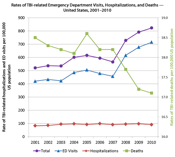 CDC Brain Injury Statistics, 2001-2010.