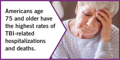 Americans age 75 and older have the highest rates of TBI-related hospitalizations and deaths.