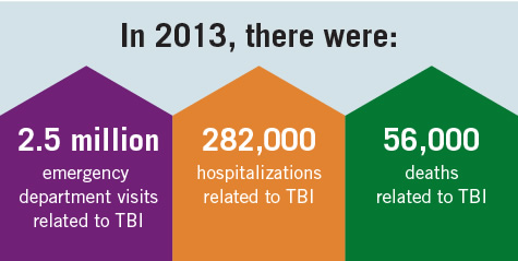 In2013, there were: 2.5 million emergency department visits related to TBI, 282,000 hospitaliztions related to TBI, 56,000 deaths related to TBI