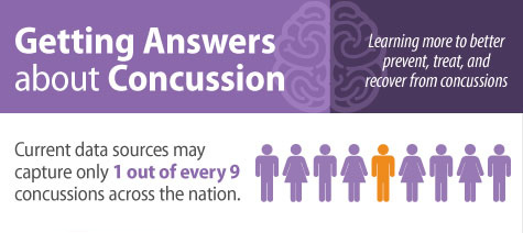 Getting Answers about Concussion. Learning more to better prevent, treat, and recover from concussions. Current data sources may capture only 1 out of every 9 concussions across the nation.