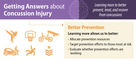 Getting Answers about Concussion Injury. Learning more to better prevent, treat, and recover from concussions. Better Prevention. Learning more allows us to better: allocate prevention resources, target prevention efforts to those most at risk, evaluate whether prevention efforts are working.