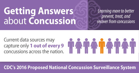 Getting Answers about Concussion. Learning more to better prevent, treat, and recover from concussions. Current data sources may capture only 1 out of every 9 concussions across the nation. CDC's 2016 Proposed National Concussion Surveillance System.