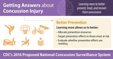 Getting Answers about Concussion Injury. Learning more to better prevent, treat, and recover from concussions. Better Prevention. Learning more allows us to better: allocate prevention resources, target prevention efforts to those most at risk, evaluate whether prevention efforts are working. CDC's 2016 proposed National Concussion Surveillance System