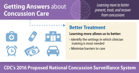 Getting Answers about Concussion Care. Learning more to better prevent, treat, and recover from concussions. Better treatment. Learning more allows us to better: identify the settings in which clinician training is most needed, and minimize barriers to care. CDC's 2016 Proposed National Concussion Surveillance System.