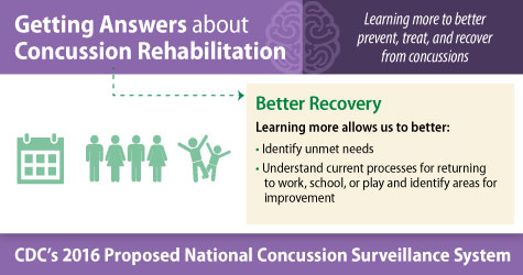 Getting Answers about Concussion Rehabilitation. Learning more to better prevent, treat, and recover from concussions. Better Recovery. Learning more allows us to better: identify unmet needs, and understand current processes for returning to work, school, or play and identify areas for improvement. CDC's 2016 Proposed National Concussion Surveillance System.