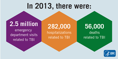 In 2013, there were: 2.5 million emergency department visits, 282,000 hospitalizations, 56,000 deaths related to TBI