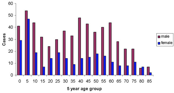 Sex by age
