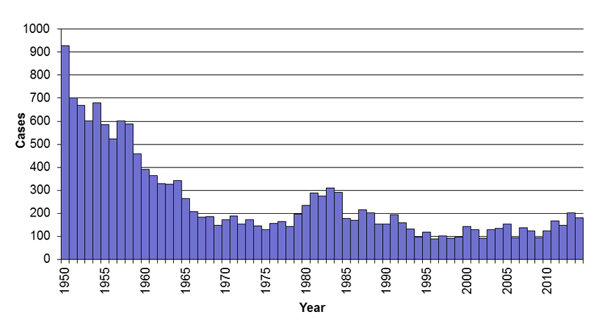 Graph of Tularemia Cases by year from 1950 to 2014