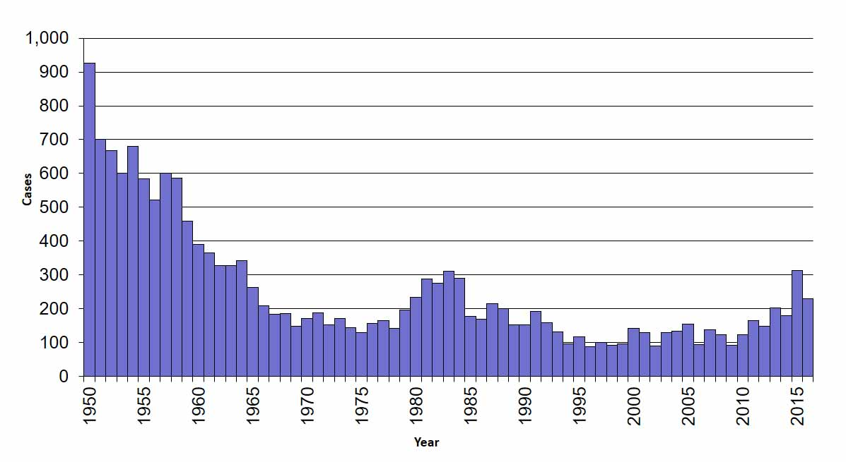 Graph of Tularemia Cases by year from 1950 to 2015