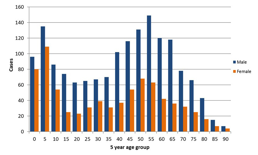 Graph of Tularemia Cases by year age and sex 2001-2016