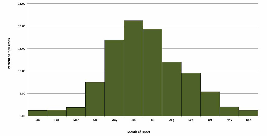 Graph of reported tularemia seasonal cases from 2001 to 2015