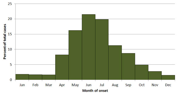 Graph of reported tularemia seasonal cases from 2001 to 2010