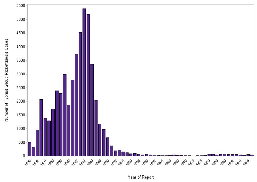 Number of Annual Typhus Group Rickettsiosis Cases, 1930-1987. See data table below.
