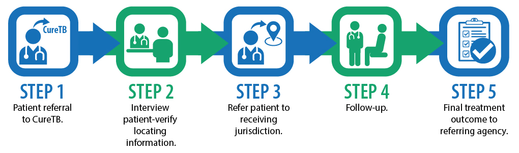 Overview of five steps for successful referral, all connected by arrows. Step 1: Patient referral to CureTB. Step 2: Interview patient—verify locating information. Step 3: Refer patient to receiving jurisdiction. Step 4: Follow-up. Step 5: Final treatment outcome to referring agency.