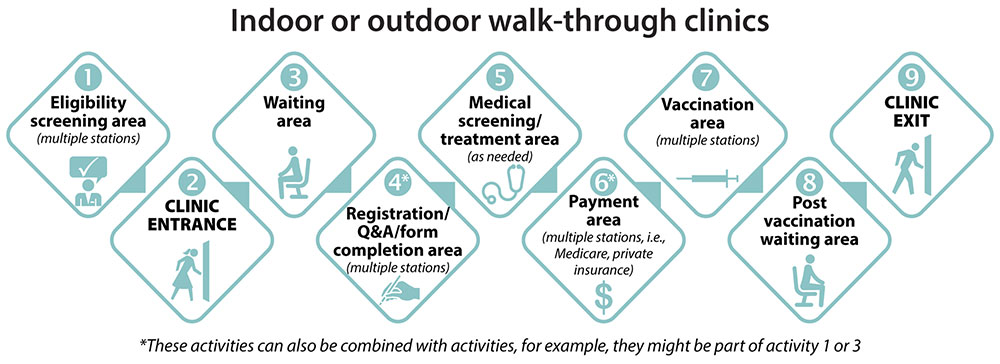 Illustration of the flow for indoor or outdoor walk-through clinics.