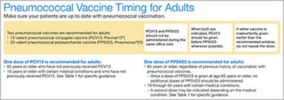 Pneumococcal Vaccine Timing for Adults.