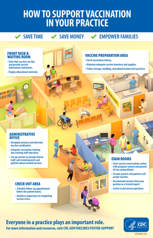 Illustration on how to support vaccination in different areas of a practice.