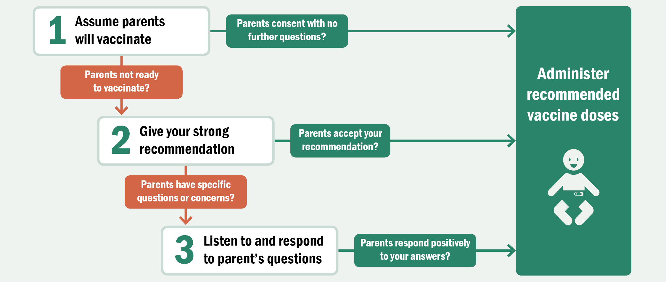 Flow chart describing steps to take when talking with parents about vaccines: Step one, Assume parents will vaccinate. If parents consent with no further questions, then administer recommended vaccine doses. If parents are not ready to vaccinate then, Step two, Give your strong recommendation. If parents accept your recommendation, then administer recommended vaccine doses. If parents have specific questions or concerns then, Step three, Listen to and respond to parent's questions. If parents respond positively to your answers, then administer recommended vaccine doses.