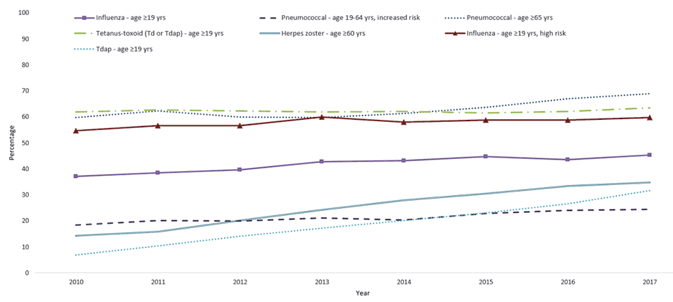 FIGURE 1. Estimated proportion of adults aged ≥19 years who received selected vaccines, *by age group and risk status — National Health Interview Survey, United States, 2010–2017