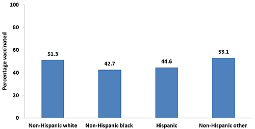 Chart of Tdap vaccination coverage during pregnancy among recently pregnant women who had a live birth, by race/ethnicity, Internet panel survey, United States, April 2016 (n=663). Respondents were asked if they were currently pregnant or had been pregnant any time since August 1, 2015. Women were included in the analysis if they were recently pregnant (since August 1st), had delivered a live birth, and knew their Tdap vaccination status and timing of their most recent vaccination. Race/ethnicity was self-reported. Women identified as Hispanic might be of any race. Women categorized as white, black, or other race were identified as non-Hispanic. The other race category included women categorized as Asian, American Indian or Alaska Native, Native Hawaiian or other Pacific Islander, and women of other or multiple races.  Tdap vaccination coverage among recently pregnant women who had a live birth from the 2016 survey: Tdap vaccination coverage was 51.3 percent among non-Hispanic white women, 42.7 percent among non-Hispanic black women, 44.6 percent among Hispanic women, and 53.1 percent among women who were non-Hispanic other race-ethnicity in 2016.