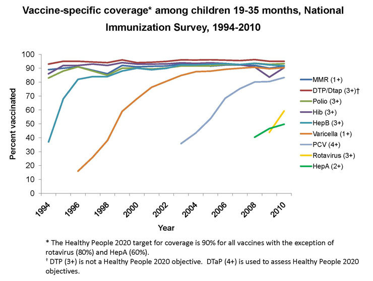 Figure depicting coverage with individual vaccines from the inception of NIS in 1994 through 2010