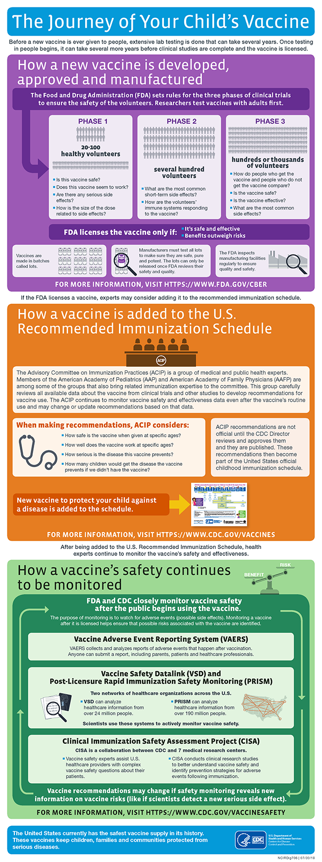 journey of your child's vaccine infographic | cdc