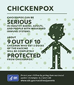 Small infographic showing the facts about chickenpox and how to protect your child.