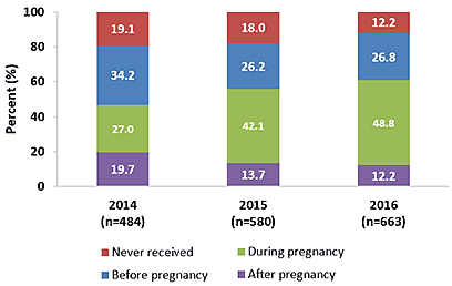 Chart of Receipt of most recent Tdap vaccination among recently pregnant women who had a live birth, Internet panel surveys, United States, April 2014 (n=484), April 2015 (n=580), and 2016 (n=663). Tdap vaccination coverage among recently pregnant women who had a live birth from the 2014 survey: 19.1 percent never received a Tdap vaccination, 34.2 percent received a vaccination before pregnancy, 27 percent received a vaccination during pregnancy, and 19.7 percent received a vaccination after pregnancy in 2014. Tdap vaccination coverage among recently pregnant women who had a live birth from the 2015 survey: 18 percent never received a Tdap vaccination, 26.2 percent received a vaccination before pregnancy, 42.1 percent received a vaccination during pregnancy, and 13.7 percent received a vaccination after pregnancy in 2015. Tdap vaccination coverage among recently pregnant women who had a live birth from the 2016 survey: 12.2 percent never received a Tdap vaccination, 26.8 percent received a vaccination before pregnancy, 48.8 percent received a vaccination during pregnancy, and 12.2 percent received a vaccination after pregnancy in 2016.