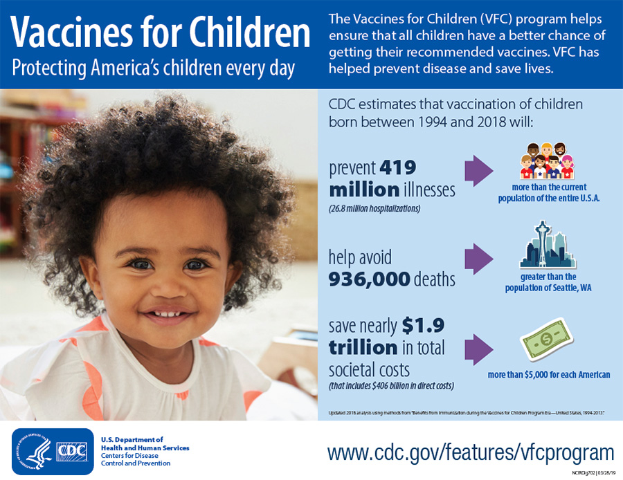 The Vaccines for Children program was established in 1994 to make vaccines available to uninsured children. VFC has helped prevent disease and save lives, big time. CDC estimates that vaccination of children born between 1994 and 2013 will prevent 322 million illnesses (more than the current population of the entire USA); help avoid 732,000 deaths (greater than the population of Boston, MA); and save nearly $1.4 trillion in total societal costs, including $295 trillion in direct costs (or $4,473 for each American).