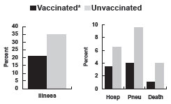 Influenza and Complications Among Nursing Home Residents graph as described in the influenza vaccines section