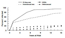 Hepatitis B Virus Infection by Duration of High-Risk Behavior graph as described in the Hep B Prevention Strategies section
