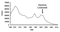 hepatitis a in United States between 1966 and 2011 as described in the secular trends section