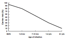 Risk of Chronic HBV Carriage by Age of Infection chart as described in the Chronic HBV Infection section