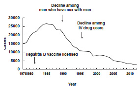 Hepatitis B—United States, 1978-2012 graph as described in the Secular Trends section