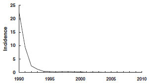 incidence of invasive Hib disease, 1990-2010 chart as detailed in the secular trends in the U.S. section