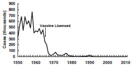 Measles - United States, 1950-2011 chart as described in the Secular trends section