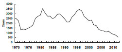 Meningococcal Disease - United States, 1972-2012 chart as described in Secular trends section