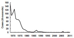 Mumps—United States, 1968-2011 as described in the Epidemiology section