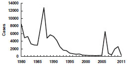 Mumps—United States, 1980-2011 as described in the epidemiology section