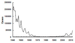 Pertussis—United States, 1940-2012 chart as described in the Medical Management section