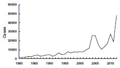 Pertussis—United States, 1980-2012 chart as described in the Medical Management section