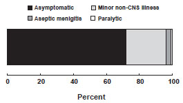 outcomes of poliovirus infection chart, as described in the clinical features section