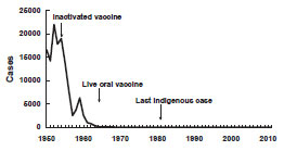Poliomyelitis United States, 1950-2011 chart as described in the Secular Trends section