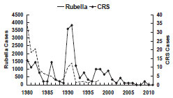 Rubella — United States, 1980-2011 as described in the secular trends section