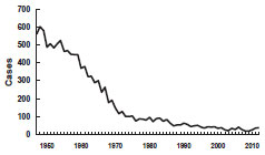 Tenanus in U.S. chart, 1947-2012 as seen in Secular Trends section
