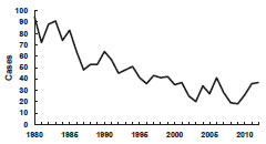 Tenanus in U.S. chart, 1980-2012 as seen in Secular Trends section